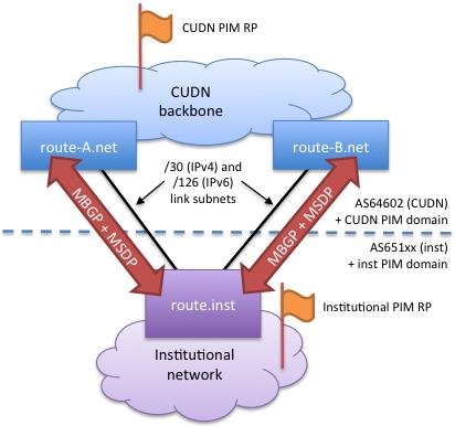 CUDN BGP and MSDP