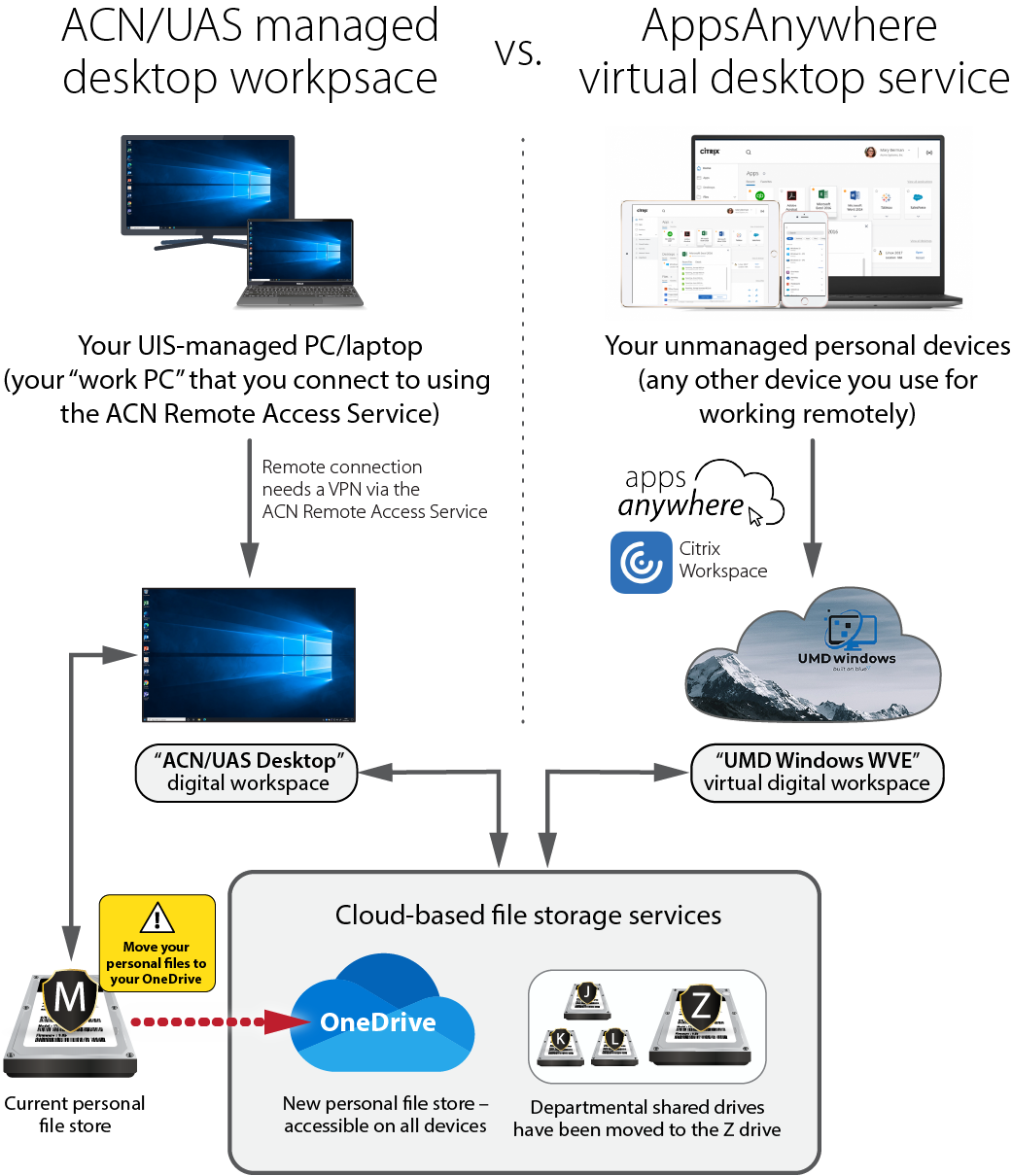 Infographic comparint the UAS Desktop environment to the UMD Windows virtual desktop in AppsAnywhere