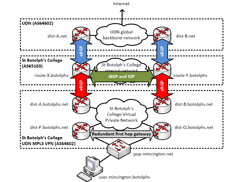 MPLS VPN bgp routing