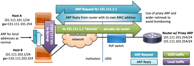 Traffic flow diagram showing use of proxy ARP to avoid tromboning