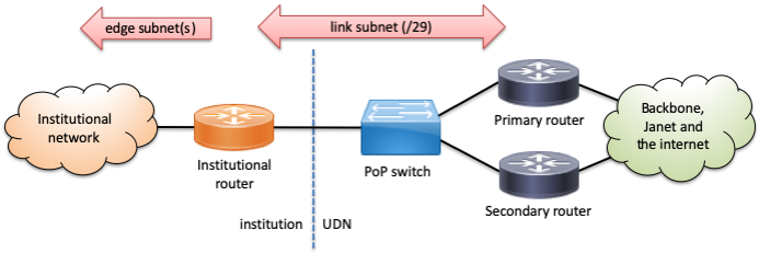 Diagram showing routed link topology
