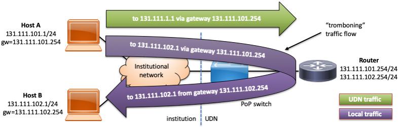 Traffic flow diagram illustrating tromboning