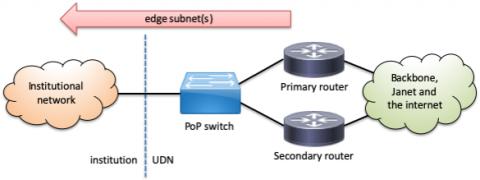 Diagram showing edge connection